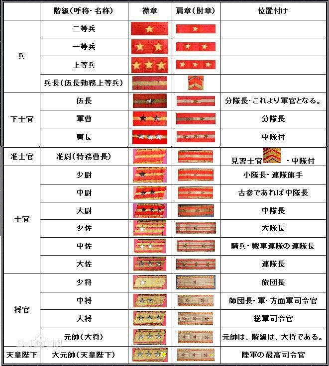 日本军衔等级划分排名 日本军衔等级肩章图 日本 ...