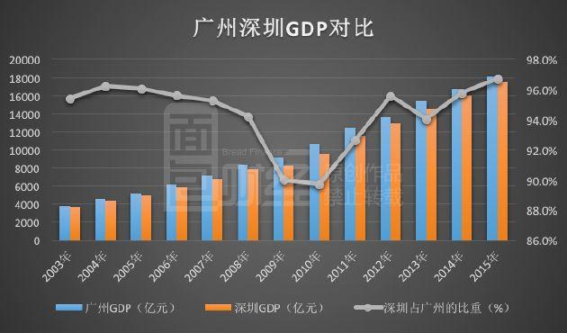 2016年一线城市座次重排最新消息 一线城市为何广州出局深圳上榜?