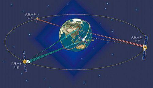 天链一号04星发射视频直播图片,天链一号的作用任务意义是什么图