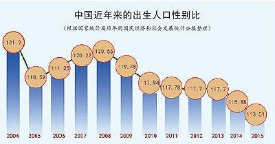 中国3000万男人为什么娶不到媳妇 现如今年轻小伙娶不到媳妇咋办