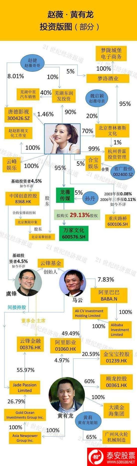 赵薇放弃控股万家文化真实原因惊人,赵薇身家一年蒸发20亿因炒股