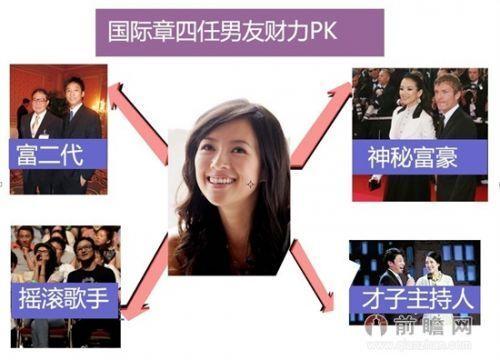 章子怡的外国老公个人资料分手原因揭秘 章子怡不可告人的照片曝