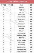 2017世界大学500强排名榜单, 中国入围的45所高校是哪些排名第几