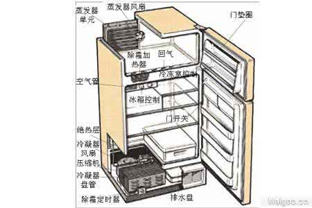 冰箱突然不制冷怎么回事几个原因?应急操作方法步骤图解修理价格