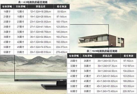 电视机尺寸与观看距离怎么算最佳标准,电视买多大尺寸如何选大小