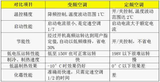 变频和定频空调的区别哪个更省电?定频和变频哪个寿命长更耐用