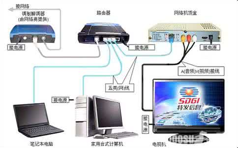 网络电视机顶盒怎么连接路由器步骤图解,网络电视机顶盒安装图解
