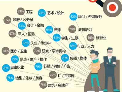 单身比例最高的职业有哪些原因是什么?哪个城市的职场单身率最高