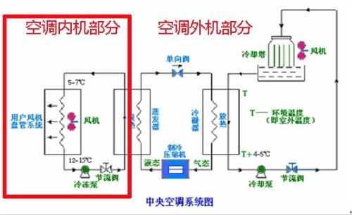 空调冷凝器结冰是怎么回事,空调外机冷凝器在哪里怎么清洗步骤图
